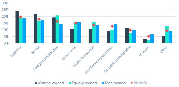 Proportion of SMEs Reporting Obstacles While Exporting as Moderate or Major, by Gender of Ownership, 2017